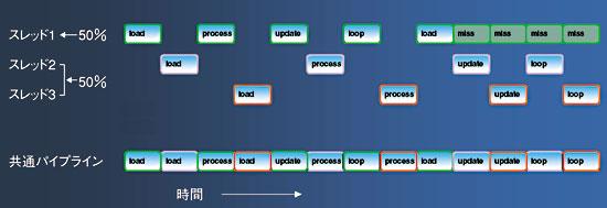 図4 マルチスレッドでミスしたスレッドをカバーする出典:MIPSTechnologies社
