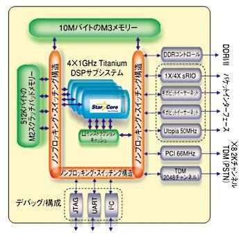 図5 4コアを集積したDSP1GHzのStarCoreを4個集積した。出典:Freescalesemiconductor社