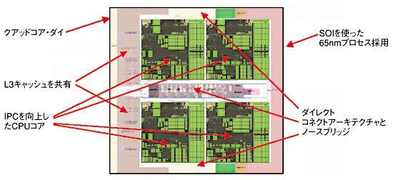 図6 次世代クワッドコア・プロセッサ出典:AMD社