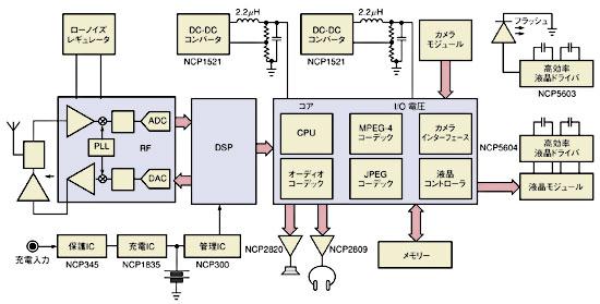 図1 MPEG-4プラットフォームには、電力効率が90%以上で放熱量が少ないDC-DC降圧コンバータが必要である。
