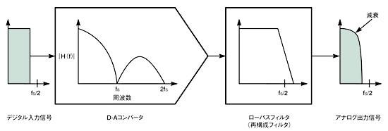 図1 D-Aコンバータの周波数応答は、高域になるほど減衰してしまう。