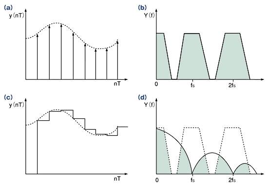 図2 理想的なD-Aコンバータでは、時間領域における出力は電圧インパルス列となる(a)。これを周波数領域で見ると(b)のようになる。しかし、実際のD-Aコンバータの出力は時間領域で見ると階段状であり(c)、これを周波数領域で見ると(d)のようになる。