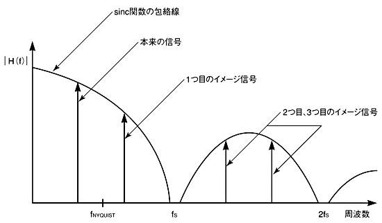 図3 D-Aコンバータの出力を周波数領域で表すと、本来の信号以外に、ナイキスト周波数以上の部分に多くの折り返し信号(イメージ信号)が発生する。イメージ信号も、アパーチャ効果によって減衰する。