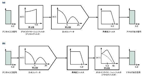 図4 プリイコライゼーションフィルタ(デジタルフィルタ)は、アパーチャ効果の影響を打ち消す(a)。ポストイコライゼーションフィルタ(アナログフィルタ)を用いても同様の効果を得ることができる(b)。