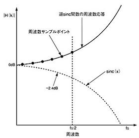 図5 逆sinc関数のDCからf<sub>S</sub>/2までの間のサンプリングを行うことにより、プリイコライゼーションフィルタの設計が可能。