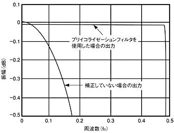 図6 FIRフィルタにより、D-Aコンバータの周波数特性が改善され、ナイキスト周波数付近まで−0.1dB以内の平坦度が保たれる。