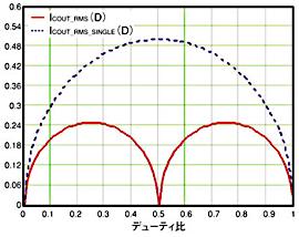 図4 2相のインターリーブ型PFC昇圧プリレギュレータにおいて、出力コンデンサのリップル電流のピークは、従来の単一段の昇圧プリレギュレータのおよそ半分となる。