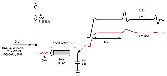 図1 50Ωの抵抗R<sub>2</sub>を追加することで、終端のインピーダンスが上がり、反射が減少する。しかし、信号の立ち上がり時間が遅れる。