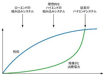 図1 システムごとの性能と消費電力