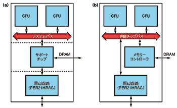 図2 ボードレベルのアーキテクチャとSoCアーキテクチャ