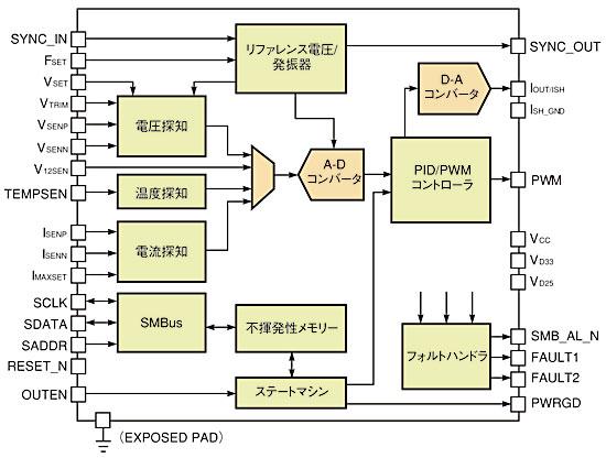 図1 Primarion社のDC-DCコンバータ「PX7510」