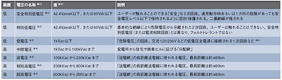 表1 電圧の分類