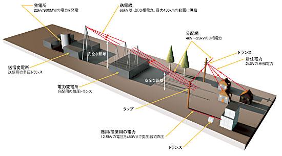 図2 発電所からの送電の仕組み