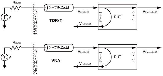 図1 TDRベースのTDNAシステムとVNAの概念図