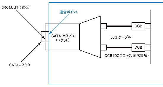 図2 SATAIIの適合性テスト