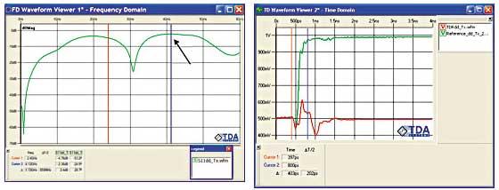 図4 差動トランスミッタのリターン損失測定結果(左)と、挿入損失の取得に要求される時間領域波形(右)