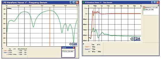 図5 同相リターン損失の測定結果(左)と、要求される時間領域波形(右)