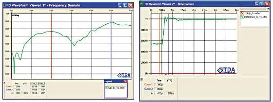 図6 インピーダンス均衡(混在モードのリターン損失S<sub>dc11</sub>)の測定結果(左)と、測定損失の取得に要求される時間領域波形(右)
