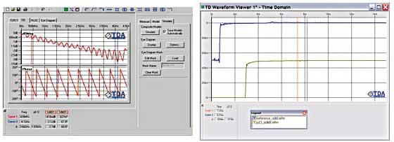 図7 挿入損失の測定結果(左)と、挿入損失の取得に要求される時間領域波形(右)。