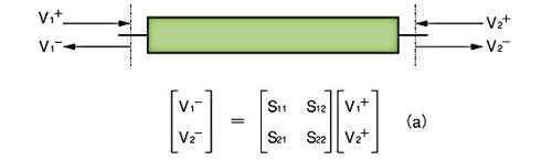 図A S<sub>ij</sub>パラメータは、ポートjでの反射波とポートiでの入射波の比率