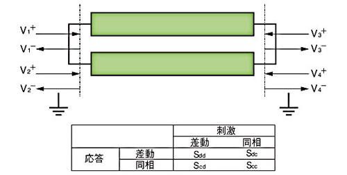 図C 応答と刺激の関係
