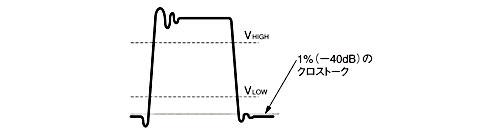 図D 周波数領域での−40dBはデジタル信号の全振幅の約1%に相当
