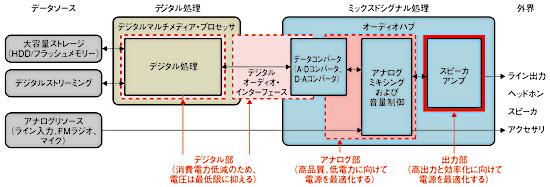 図1 一般的なポータブル・マルチメディアシステム