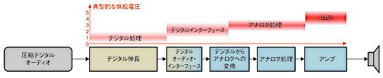 図2 信号処理ブロックごとの電源電圧