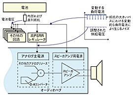 図3 ポータブル・マルチメディア・アプリケーションにおける一般的な電力供給方法