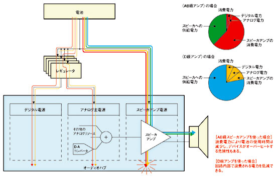 図5 AB級スピーカアンプとD級アンプの電力効率比較