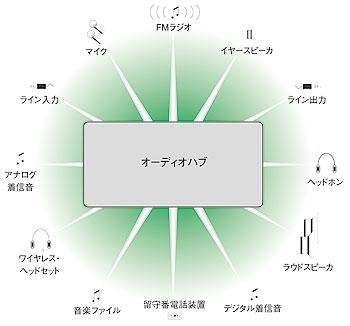 図A オーディオハブコンセプトのイメージ図