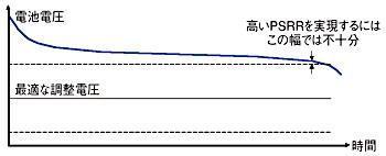 図B 電池の電圧と時間の関係