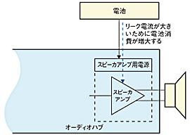 図4 スピーカアンプにおけるリーク電流の影響