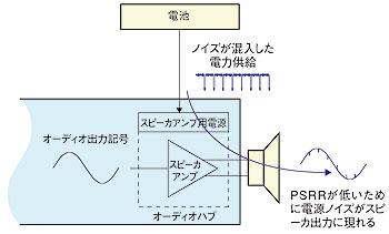 図C スピーカアンプにおける低PSRRの影響