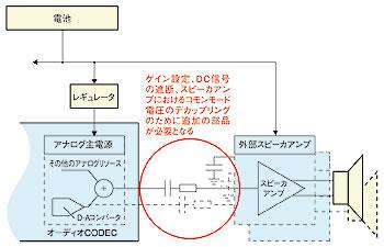 図D 外部スピーカアンプの利用による部品数の増加