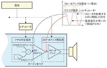 図E スピーカ音量を最大にするための内部信号増幅