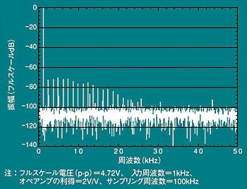 図1 回路が最適でないため、変換精度が劣化してしまった例