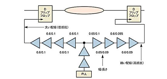 図6 ゲート長/幅のばらつき