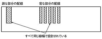 図5 配線密度の違いによるばらつき