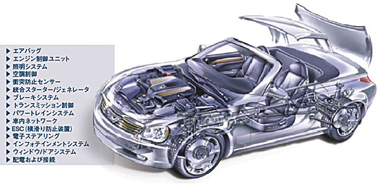 図1 車載電装システムの例