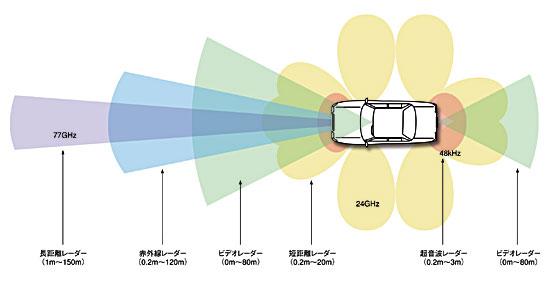 図3 さまざまなセンサーの利用例