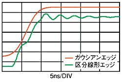 図3 ガウシアンエッジの効果