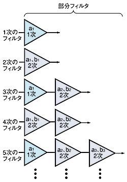 図1 高次フィルタの構成方法