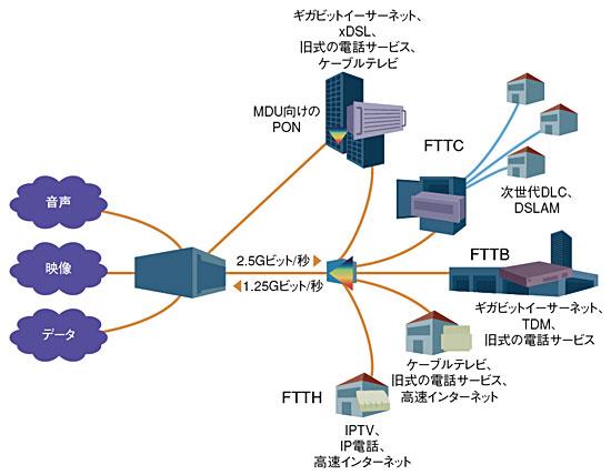 図2 ハイブリッドネットワークの実現形態
