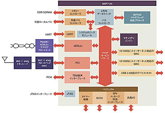 図3 MSP7120のブロック図
