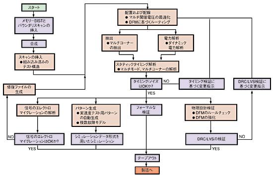 図1 OpenSilicon社で使われている90nm用のトップレベルの設計フロー図