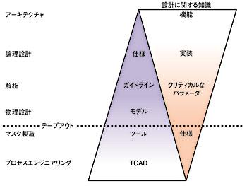 図2 適応型抽象化プロセス