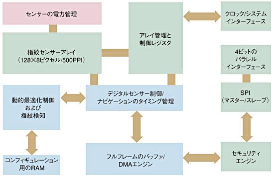 図2 EntrePad1510の機能ブロック図