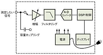 図1 計測装置のアーキテクチャ
