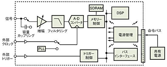 図2 計測装置のオープンなアーキテクチャ